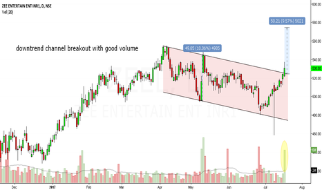 ZEEL: zeel looks bullish in short to medium term