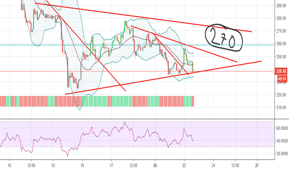 ETHEUR: Long ETH with €270 as a target