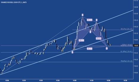 IWM: Intraday Bullish Bat at PRZ. $TF_F $RUT