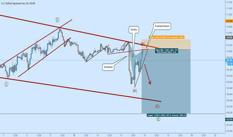 USDJPY: USDJPY Short:  Watch for Gartley Completion