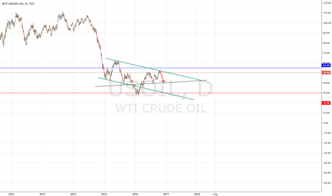 USOIL: Oil try to long from the black line or the red line
