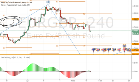 EURGBP: weakness of euro and strength of pound