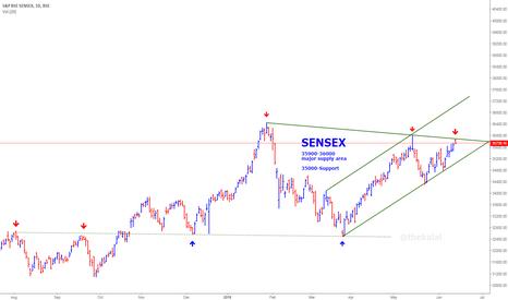 SENSEX: SENSEX toward 36500 -37200 but need decisive close above 36000