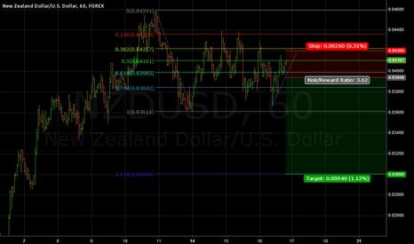 NZDUSD: NZDUSD trade