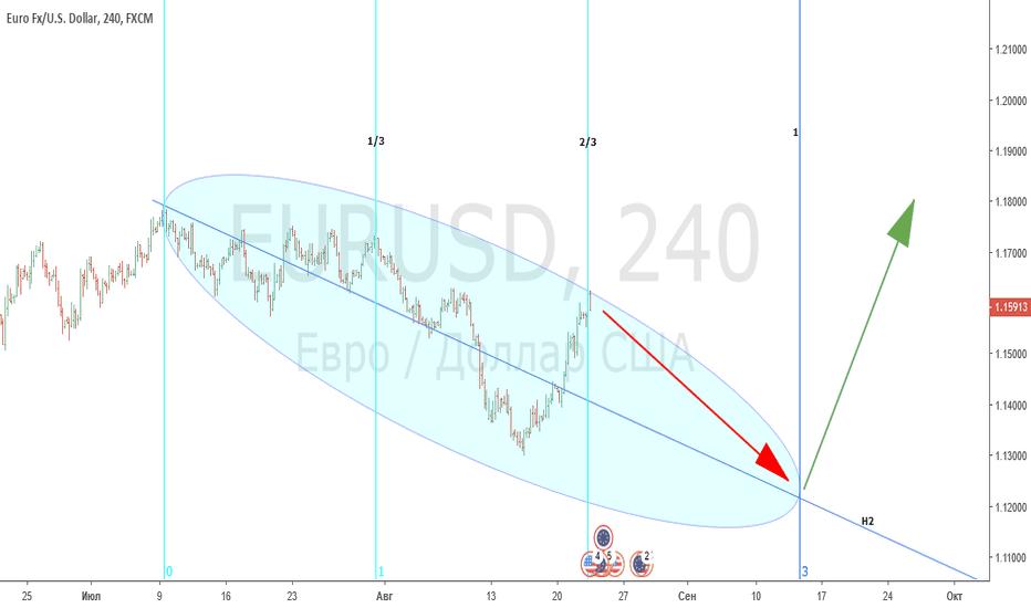EURUSD: EUR/USD H4 предполагаемое снижение к ценовому уровню 1.121