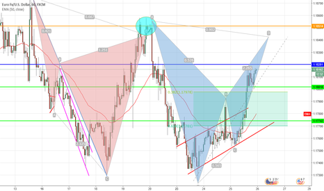EURUSD: EUR/USD Idea (Blue Bat)