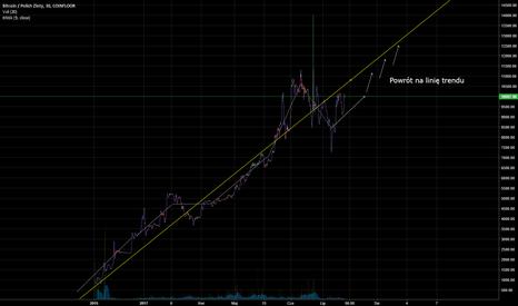 BTCPLN: Utrzymujący się od miesięcy trend wzrostowy BTC