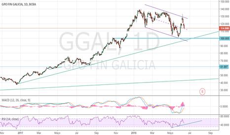GGAL: $ggal y al fina #CanalBajista