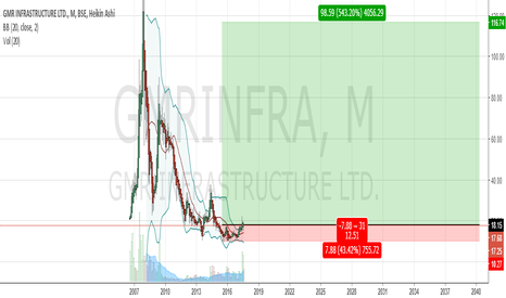 GMRINFRA: Volume picking up, Good zone to buy now.