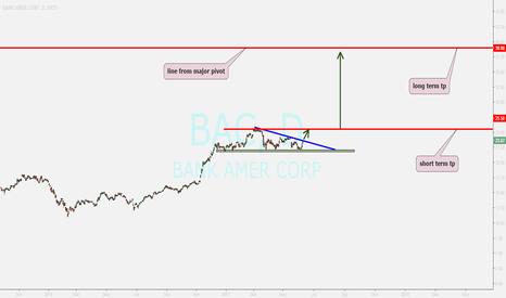BAC: BANK OF AMERICA ...strong rising