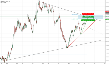 GOLD: Gold Short - Major Confluence