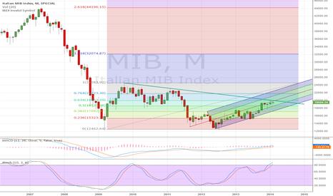 MIB: MIB