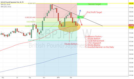 GBPJPY: GBPJPY - STRONG SUPPORT + Double Bottom + 50ema Bounce