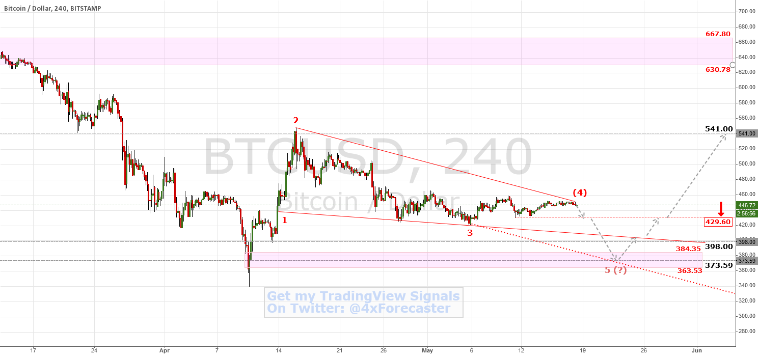 #Bitcoin Consolidation: Recoiling Before Springing? | $BTC #LTC
