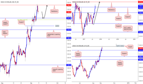 XAUUSD: Similar to the EUR - possible longs from weekly support...