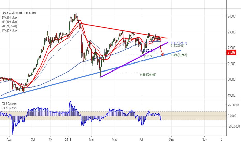 JPXJPY: Nikkei: Trend line break out