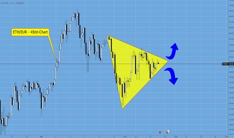 ETHEUR: ETH/EUR – Richtungsentscheidung