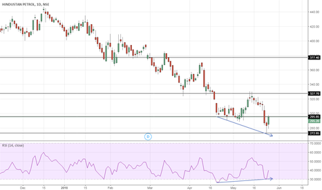 HINDPETRO: Oil Marketing Companies (OMCs) – Bottom in place?