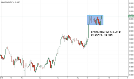 BAJFINANCE: CHART PATTERN RECOGNITION