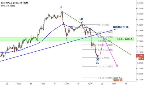 EURUSD: Expecting lower