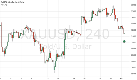 XAUUSD: Nice Exhaustion Candle