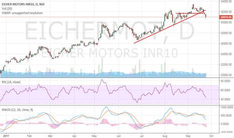 EICHERMOT: Eicher Motors - Breakdown - Short on any rally