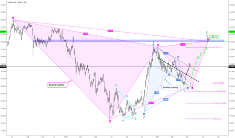 USDJPY: USDJPY Daily Possible Projection