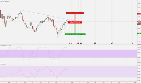 GBPNZD: GBP/NZD Short - Harmonic move at downward tendline