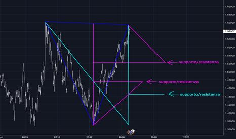 EURAUD: mia analisi eur/aud