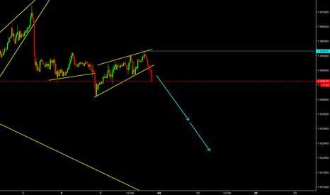 GBPCAD: GBPCAD Watch for sell.