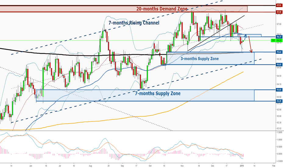 DXY: Dollar - Bearish Structure