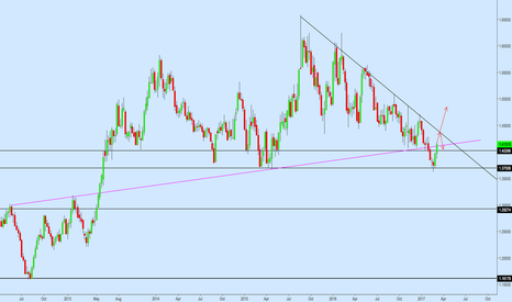 EURAUD: EURAUD to Make Upside Push to Resistance Trendline