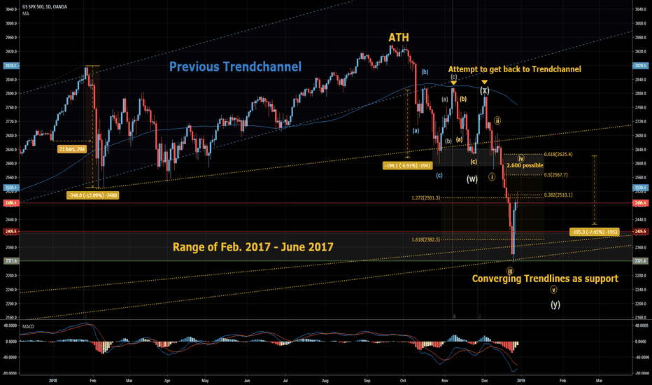 SPX500USD: SPX500: Years-End-Analysis! RETEST of 2.600 is pretty likely!