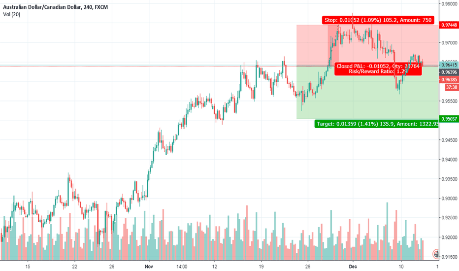 AUDCAD: Audcad sell on H4