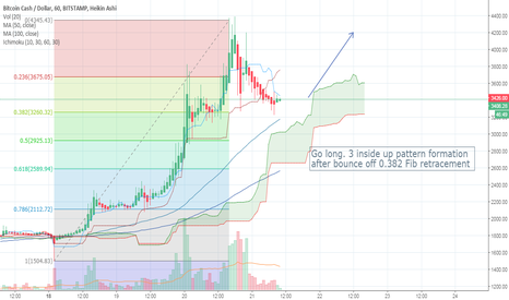 BCHUSD: BCH 3 inside up pattern formation after bounce off 0.382 Fib ret