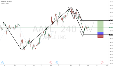 AAPL: Antecipando a Black Friday???