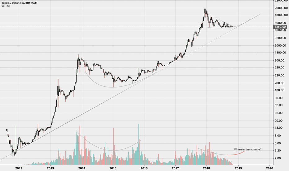 BTCUSD: The long-term trend and the bull-cycle parabolas