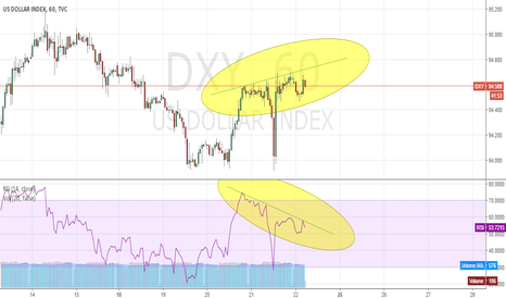 DXY: DXY divergence on H1