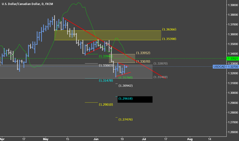 USDCAD: Rebounce or bearish continuance