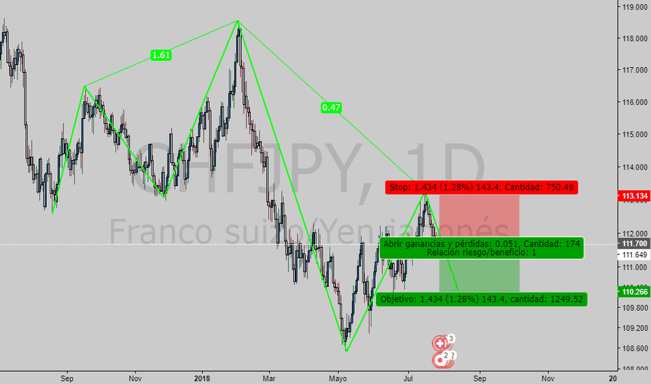 CHFJPY: Sell Market CHF/JPY Bearish 5-0