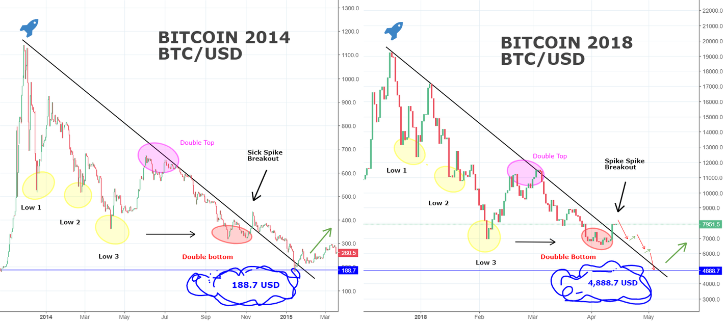 Scary BITCOIN-Comparison - 2014 and 2018! You Won't Believe it!!