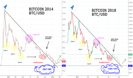 BTCUSD: Scary BITCOIN-Comparison - 2014 and 2018! You Won't Believe it!!