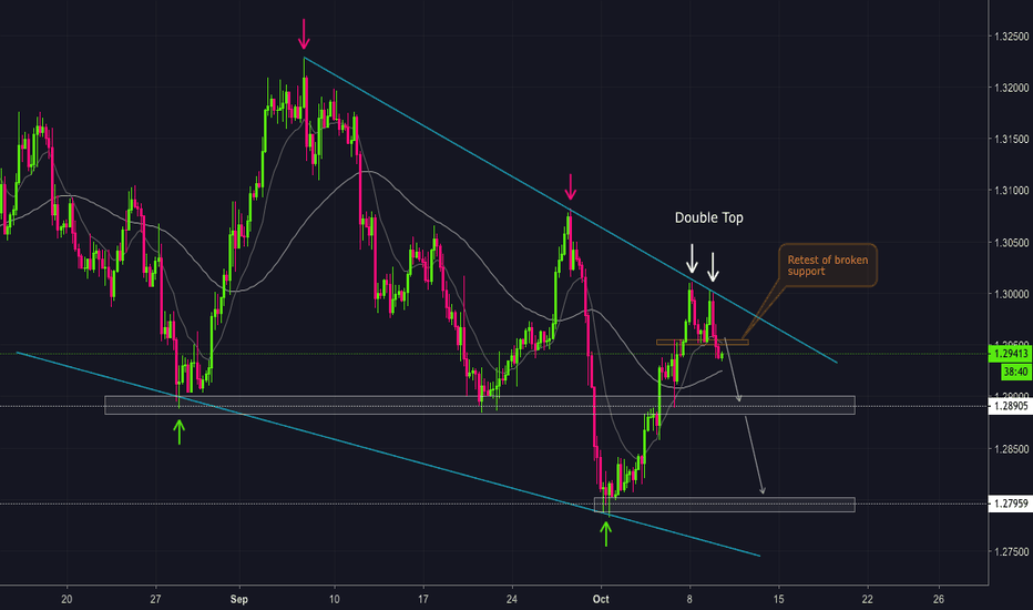 USDCAD: Double Top confirmed !!!