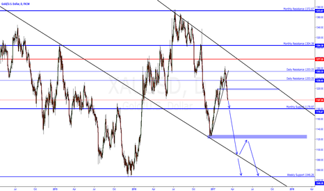 XAUUSD: Dont Believe Me Just Watch
