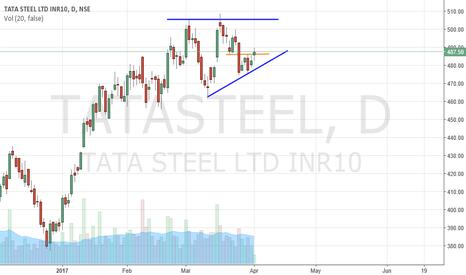 TATASTEEL: TATA Steel Buy