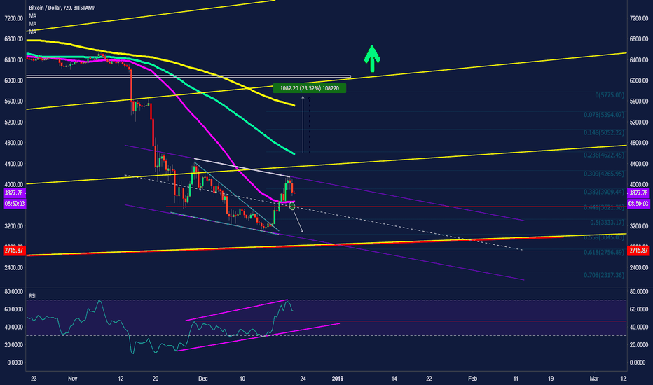 BTCUSD: #BTC What the Chart tell us?!