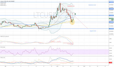 LTCUSDT: Litecoin Buy Opportunity