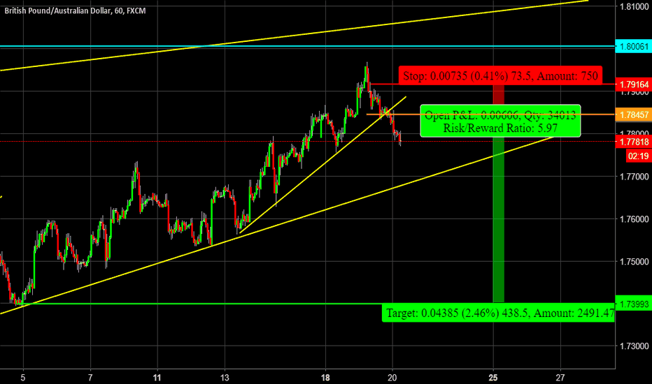 GBPAUD: Wrong Chart Posted yesterday. GBPAUD Not GBPCAD