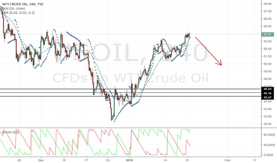 USOIL: Short on US oil