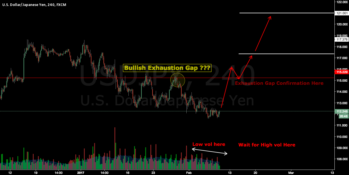 USDJPY long setup by Bullish Exhaustion Gap ?????